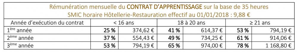 Le contrat d 39 apprentissage epmt epmt - Grille salaire contrat d apprentissage ...