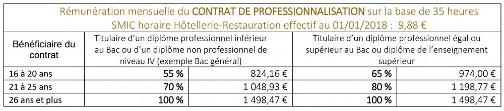 Le Contrat De Professionnalisation Epmt Epmt