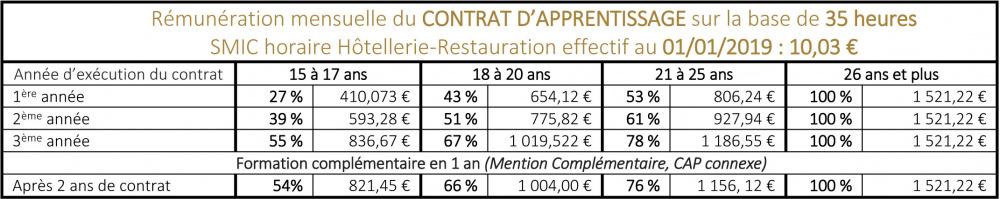 5ff2cd2e905 Le contrat d apprentissage - EPMT - EPMT